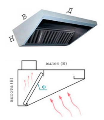 Зонт вытяжной пристенный тип 1 (ЗВП-1) (350х1000х2500)