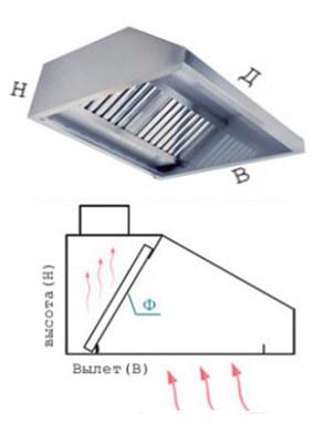 Зонт вытяжной пристенный тип 2 (ЗВП-2) (350х1000х2000)